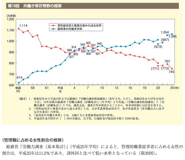 内閣府 夫婦共働き世帯と専業主婦の世帯の割合